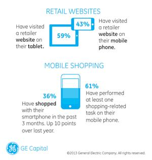 GE Capital Retail Bank Study Reveals Rise of the Omni-Channel Shopper