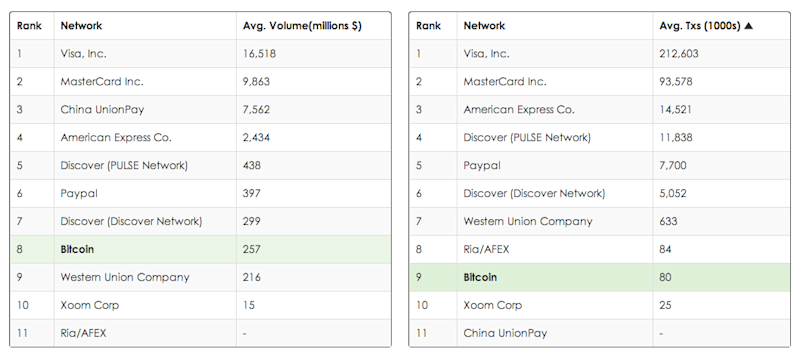 bitcoin comparison table
