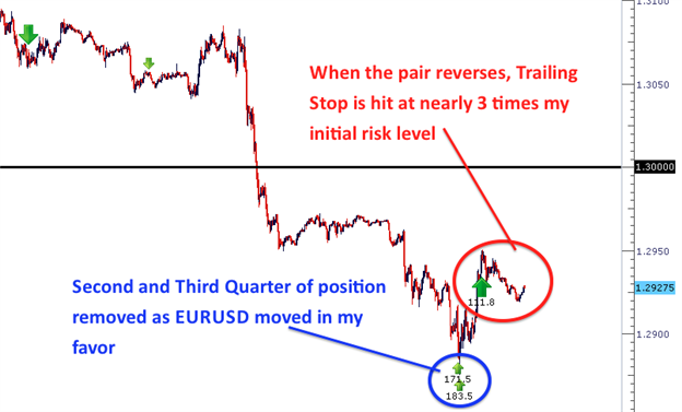 The_Life_Cycle_of_A_Winning_Trade_body_Picture_1.png, Learn Forex:  The Life Cycle of a Winning Trade