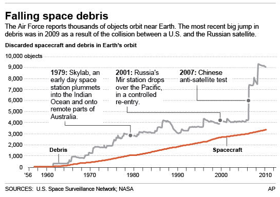 Charts the debris in space since the 1950s.