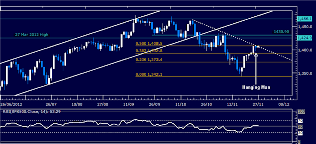 Forex_Analysis_SP_500_Chart_Setup_Hints_US_Dollar_Support_to_Hold_body_Picture_3.png, Forex Analysis: S&P 500 Chart Setup Hints US Dollar Support to H...