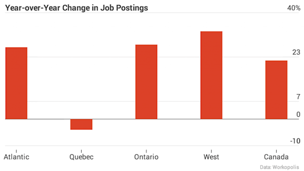 Chart Showing year over year change in jobs growth by region
