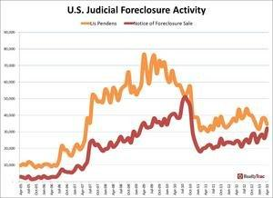 Judicial Foreclosure Auctions Hit 30-Month High in April, Overall U.S. Foreclosure Activity Drops to 6-Year Low