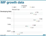 "Graphic charting GDP growth forecasts for the key Asian economies of Japan, China and India according to new data released by the IMF on Tuesday. The IMF slashed its global growth forecast and warned things could get much worse if the eurozone crisis is not quelled and Washington fails to reverse the looming ""fiscal cliff"" austerity plan"