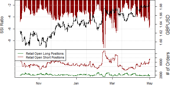 ssi_gbp-usd_body_Picture_15.png, British Pound Likely to Break to Fresh 5-Year Highs