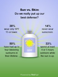 7 Ways To Save Money on Sun Protection