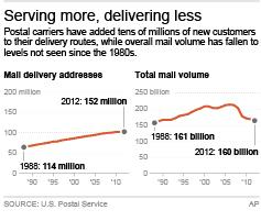 Charts show postal delivery addresses and mail volume since 1988; 2c x 3 inches; 96.3 mm x 76 mm;