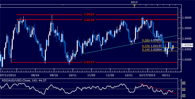 Forex_AUDUSD_Technical_Analysis_02.19.2013_body_Picture_5.png, AUD/USD Technical Analysis 02.19.2013
