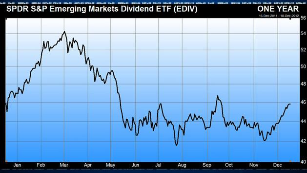 Emerging Markets as a Dividend Play? You Bet, Says Lydon
