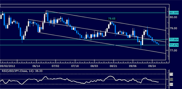 USDJPY_Classic_Technical_Report_09.28.2012_body_Picture_5.png, USDJPY Classic Technical Report 09.28.2012