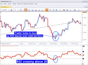 Trading_with_RSI_body_Picture_2.png, How to Trade with RSI in the FX Market