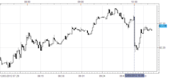 Forex_News_ISM_Manufacturing_Disappoints_USDJPY_Falls_body_Picture_1.png, Forex News: ISM Manufacturing Disappoints, USD/JPY Falls