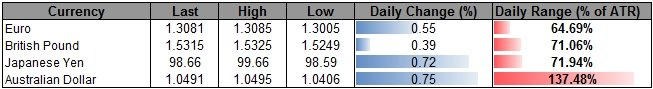 Forex_USD_to_Consolidate_Ahead_of_FOMC_Minutes-_AUD_Capped_by_1.05_body_ScreenShot144.png, USD to Consolidate Ahead of FOMC Minutes- AUD Capped by 1.0...