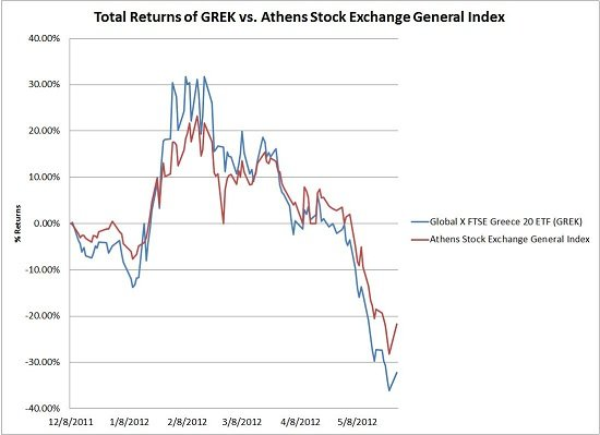 GREK vs. Athens Stock Exchange General Index