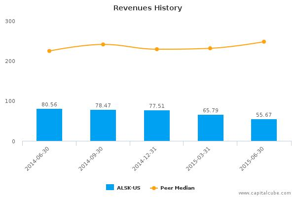 Alaska Communications Systems Group, Inc. Earnings Analysis: By the Numbers Q2, 2015