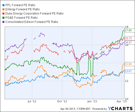 PPL Forward PE Ratio Chart