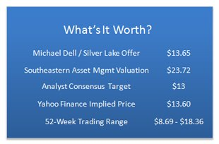Dell Stock Values