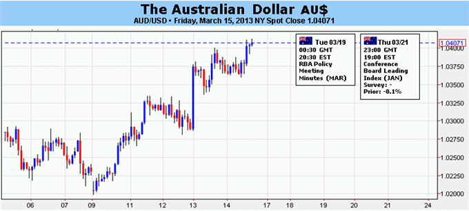 Forex_Australian_Dollar_Looks_to_RBA_Minutes_FOMC_for_Direction_body_Picture_5.png, Australian Dollar Looks to RBA Minutes, FOMC for Direction