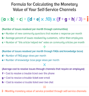 How Do You Quantify the Value of Self Service? image design 570
