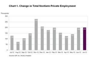 ADP National Employment Report: Private Sector Employment Increased by 200,000 Jobs in July