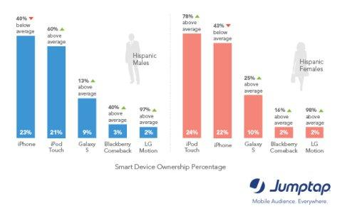 Jumptap MobileSTAT Reports iPhone, iPod Touch Top Devices for Hispanics