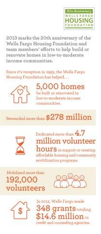 Wells Fargo Housing Foundation Marks 20th Anniversary of Support for Low-to-Moderate Income Communities with 5,000th Volunteer Home Build