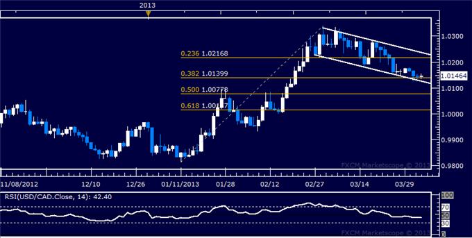 Forex_USDCAD_Technical_Analysis_04.04.2013_body_Picture_5.png, USD/CAD Technical Analysis 04.04.2013