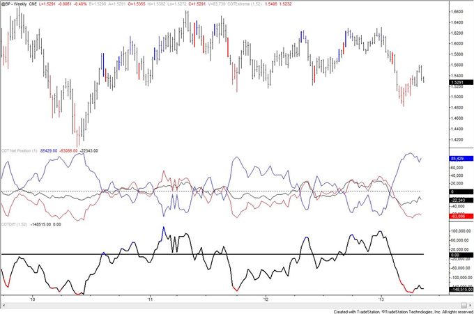 Swiss_Franc_Trend_Long_Term_Signal_from_COT_body_GBP.png, Swiss Franc Trend Long Term Signal from COT