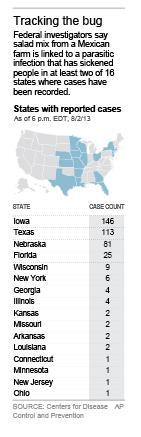 Graphic identifies the states where cases of cyclospora infection have been reported to the CDC; 1c x 6 inches; 46.5 mm x 152 mm;
