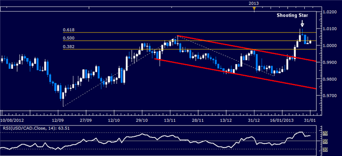 Forex_USDCAD_Technical_Analysis_01.31.2013_body_Picture_1.png, Forex: USD/CAD Technical Analysis 01.31.2013