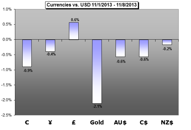 Weekly_Forex_Trading_Forecast_Looking_for_Trend_in_Heightened_Dollar_Euro_Volatility_body_Picture_1.png, Weekly Forex Trading Forecast: Looking for Tr...