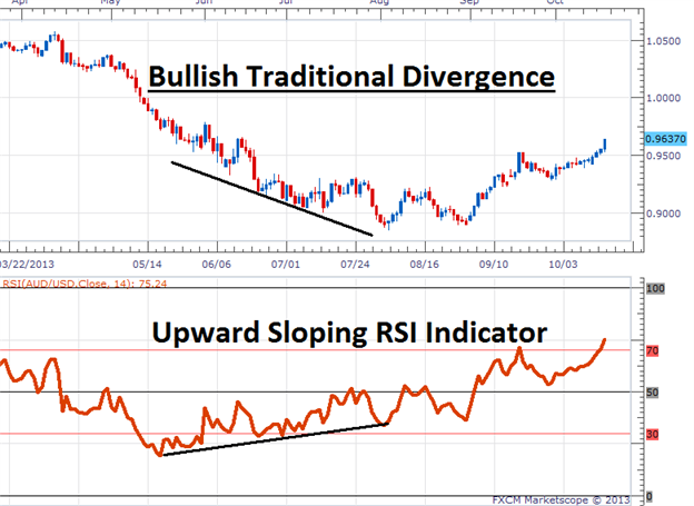 How_to_Trade_Indicator_Divergence_body_Picture_1.png, How to Trade Indicator Divergence