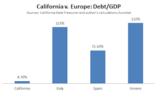 Cali_v_Europe_Debt_GDP.PNG