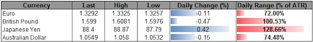 Forex_USD_Steady_Ahead_of_Fed_Beige_Book-_Shallow_Correction_in_Play_body_ScreenShot180.png, Forex: USD Steady Ahead of Fed Beige Book- Shallow Correc...