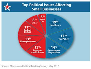What Small Business Care About in the Election Year Healthcare and Taxes