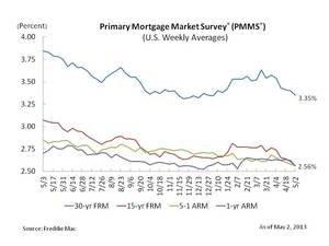Mortgage Rates Keep Pushing Lower