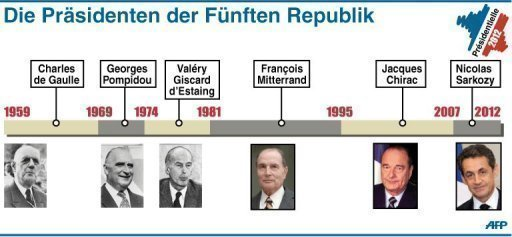 Die Prsidenten der Fnften Republik