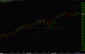 Figure 1. SPY vs. SPLV January Through March 2013. Source: StockCharts