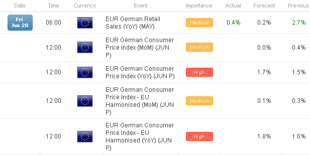 FX_Headlines_European_Data_Watch_for_June_28_2013_body_Picture_1.png, FX Headlines: European Data Watch for June 28, 2013