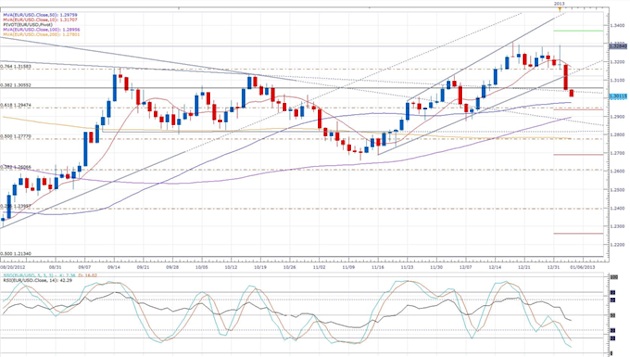 Stronger_German_Retail_Sales_Cant_Stop_Euro_Decline_body_eurusd_daily_chart.png, Forex News: Stronger German Retail Sales Fail to Stop Euro Decline
