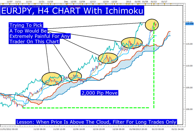 Learn_Forex_EURAUD_Ichimoku_Trade_body_Picture_1.png, Learn Forex: Ichimoku's Key Lesson for the EUR & JPY Move