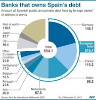 Pie-chart showing the amount of Spanish public and private debt held by foreign banks. Spain formally sought a banking rescue of up to 100 billion euros ($125 billion), kicking off a pivotal week in the battle for the eurozone&#39;s future