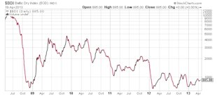 Dismal Economic Growth to Finally Bring Down the Stock Market? image BDI Baltic Dry Index stock chart1