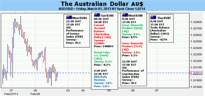Forex_Australian_Dollar_Outlook_Clouded_Ahead_of_RBA_Rate_Decision_body_Picture_5.png, Australian Dollar Outlook Clouded Ahead of RBA Rate Decision