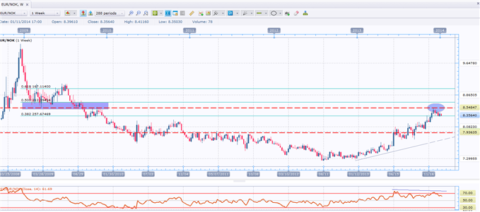 Slow-Moving_Short_Trade_in_EURNOK_body_GuestCommentary_RafiulHossain_January14A.png, Slow-Moving Short Trade in EUR/NOK