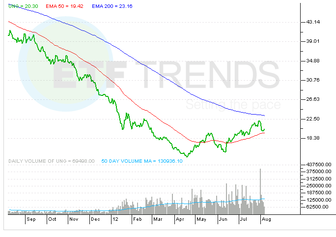 Natural gas etf rallies nearly 20 from low yahoo finance