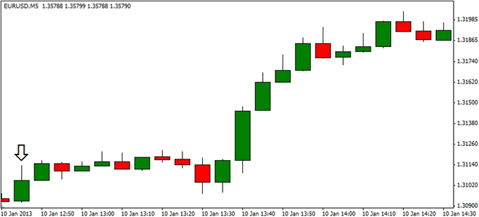 Forex_EURUSD-_Trading_the_European_Central_Bank_ECB_Rate_Decision_body_ScreenShot234.png, EUR/USD- Trading the European Central Bank (ECB) Rate Decision