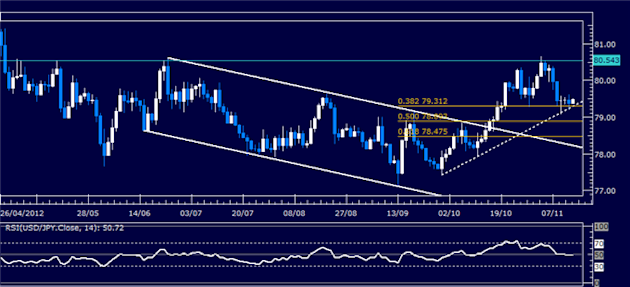 Forex_Analysis_USDJPY_Classic_Technical_Report_11.14.2012_body_Picture_5.png, Forex Analysis: USD/JPY Classic Technical Report 11.14.2012