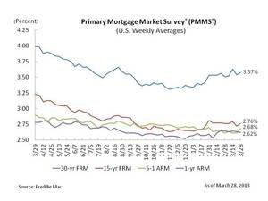 Mortgage Rates Nudge Higher