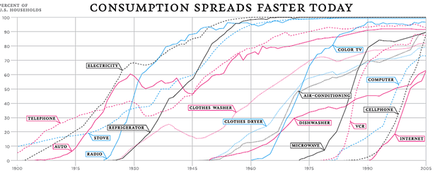 technology adoption rate century-thumb-615x248-84056.png